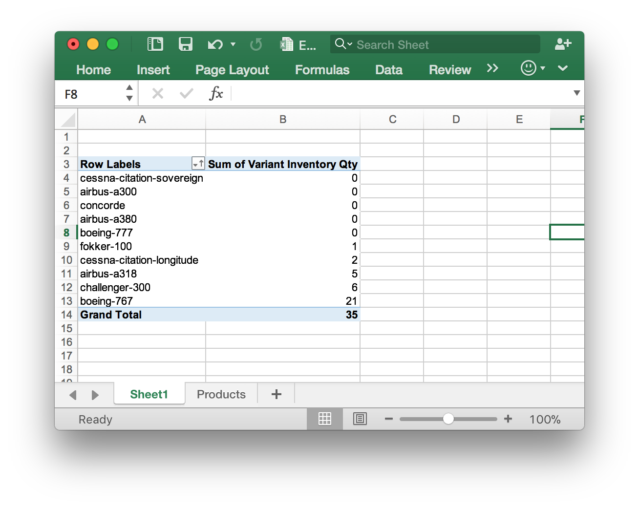 Sorted Pivot Table